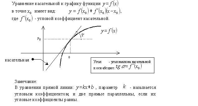 Уравнение касательной