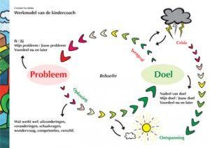 Dit model helpt om een oplossingsrichting te vinden voor problemen.