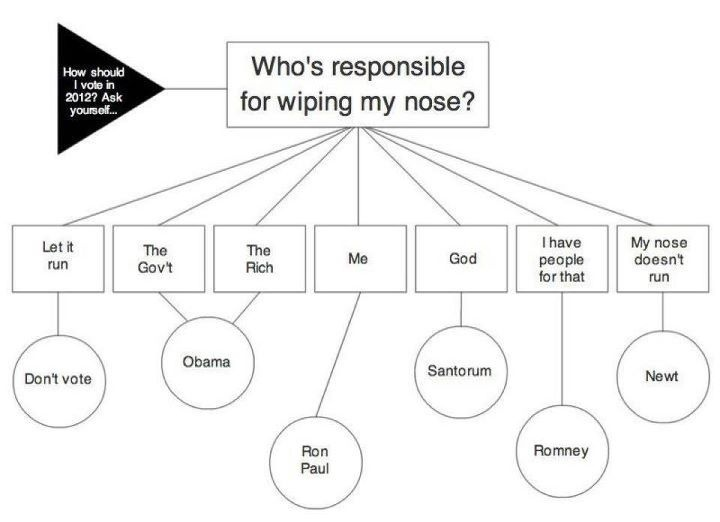 Infographic: Who should wipe my nose?