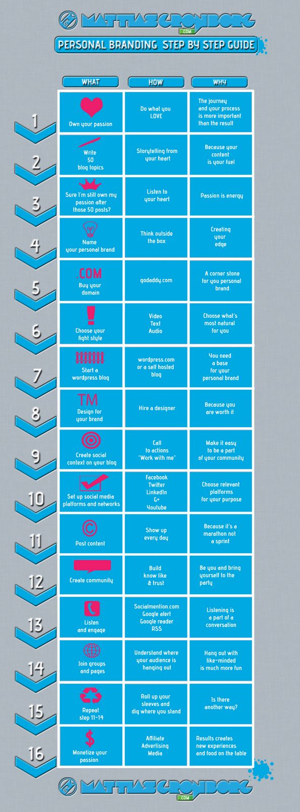 Personal branding: step by step guide #infographic