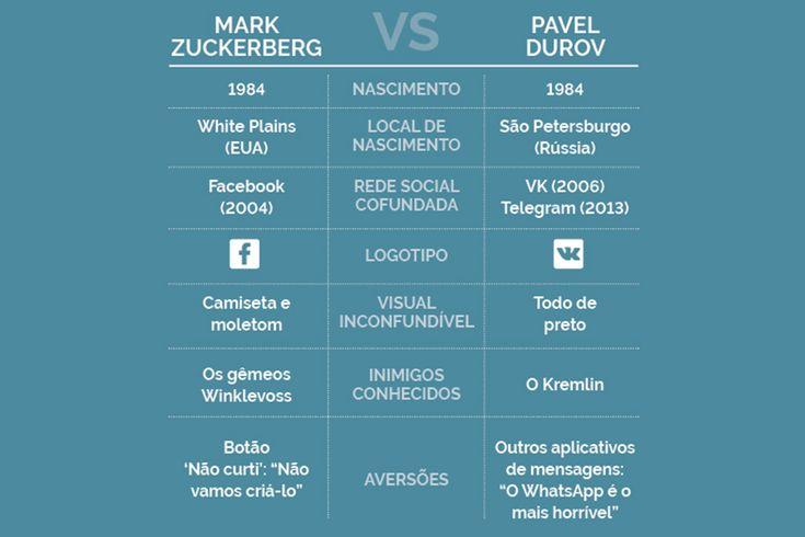 Interrompa-nos se você já ouviu isto antes: um estudante universitário cria uma rede social, fica rico e começa a irritar um monte de gente poderosa. A única diferença é que esta versão se passa na Rússia.  RANKING: 20 maiores bilionários de tecnologia  Em 2006, Pavel Durov fundou a VKontakte (conhecida como VK), que é hoje a ...
