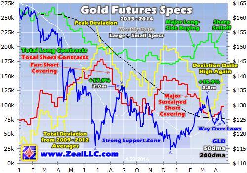 Gold-Futures Selloff Wanes | Elliott Wave Analytics
