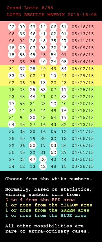 Lotto jackpot numbers from Philippine lotto draw results collected, studied, and analyzed statistically to form relevant probability information.