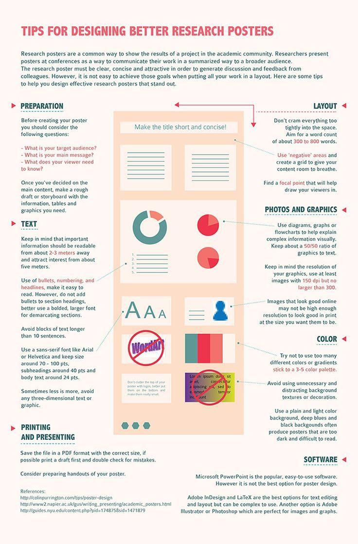 Infografik Tipps Zur Gestaltung Besserer Forschungsplakate Yunnica Poster Besserer Forschungsplakate G Forschungsposter Infografik Wissenschaftsposter