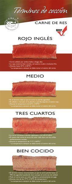 Aquí aprenderemos cuales son los términos de cocción de carnes rojas.