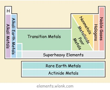 Periodic table web activity best of periodic table new periodic alternative periodic tables updated now with a final thought janet alkaline earth metals definition properties characteristics alkaline earth metals urtaz Image collections