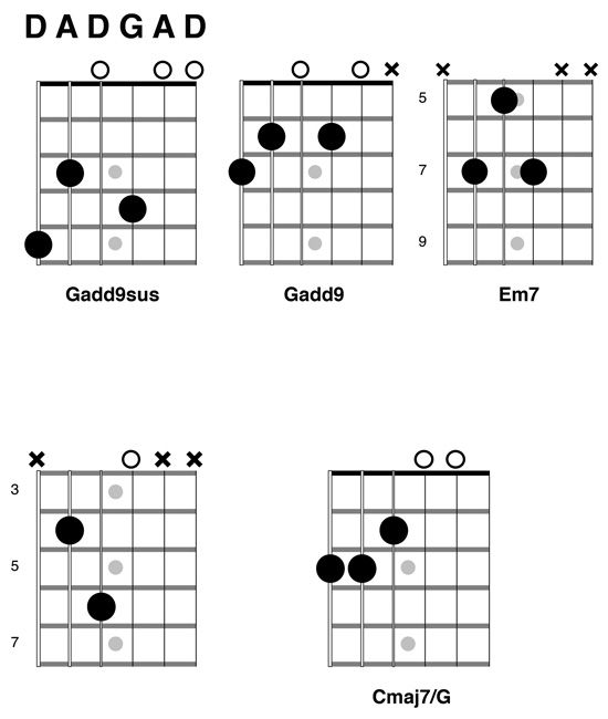 17 Best images about Chords on Pinterest : Guitar chords, Free guitar chords and Ukulele