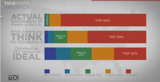 Wealth Distribution in the USA (video). Nice six minute video showing the extreme discrepancy in wealth in the USA, and how little we understand about the topic.