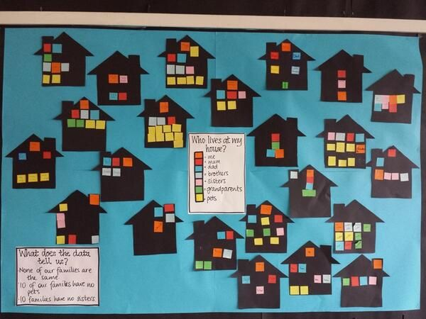 An example by a teacher @Mrs_BMW_69 for collecting, representing and analysing classroom data. Excellent idea!