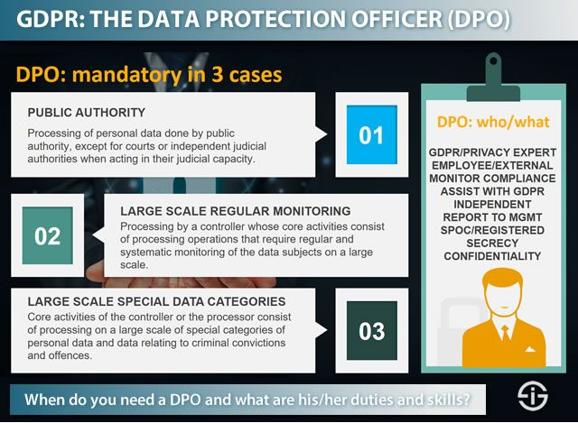 GDPR compliance - when do you need a data protection officer and what are the duties tasks and skillsets of the DPO