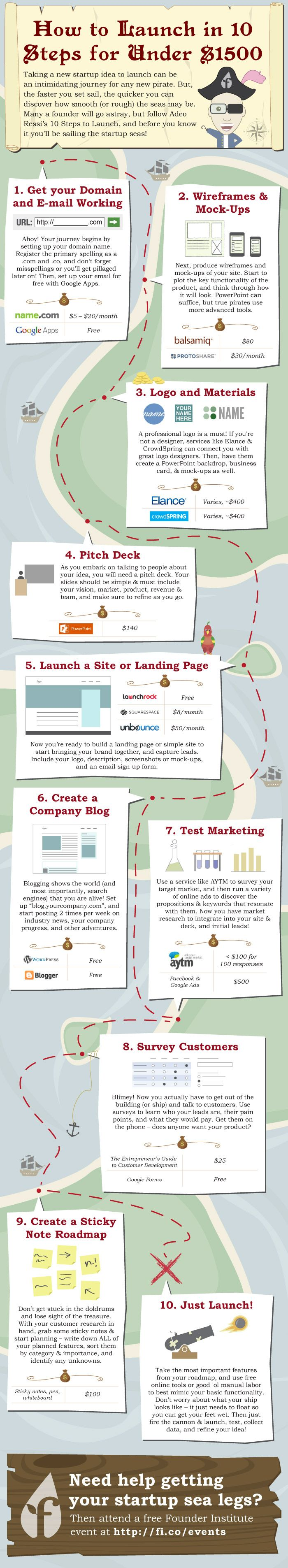 Your Roadmap to Starting Up On the Cheap: 10 Steps to Launch Your Business for Under $1500 (Infographic) branding | marketing | startup | entrepreneur infographic | business infographic | branding infographic