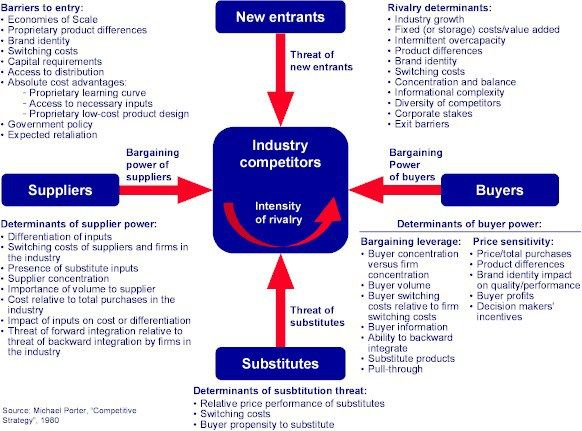 porters 5 forces and pestle analysis in grocery retail The research analyzes the food retail industry in sweden in michael porter's five forces analysis it uses concepts developed in industrial organization (io) economics to derive five forces that determine the competitive intensity and therefore attractiveness of a market.