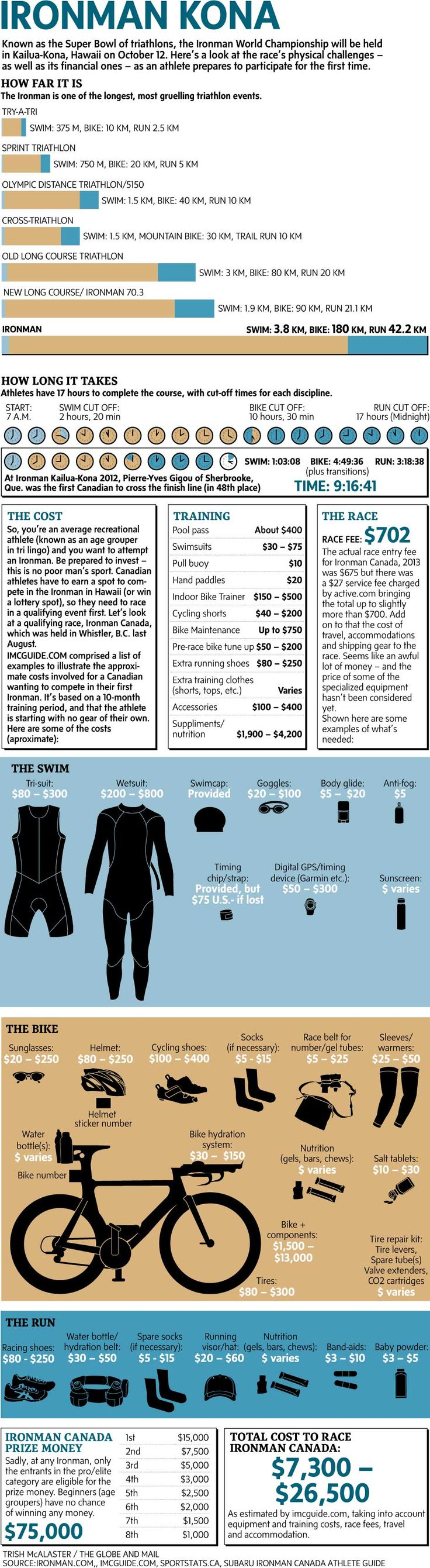 How much does it cost to race an Ironman? #ironman #triathlon