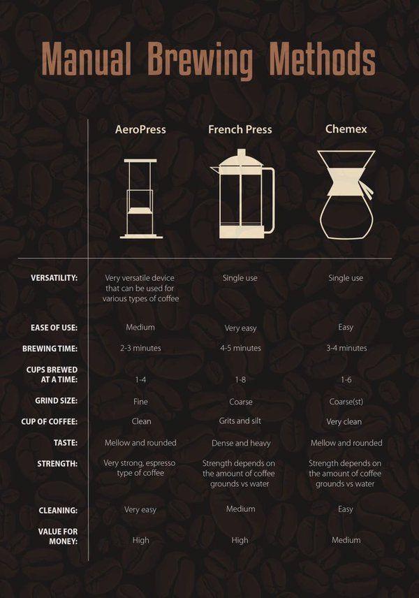 Manual Brewing Methods : Aeropress, French press et Chemex