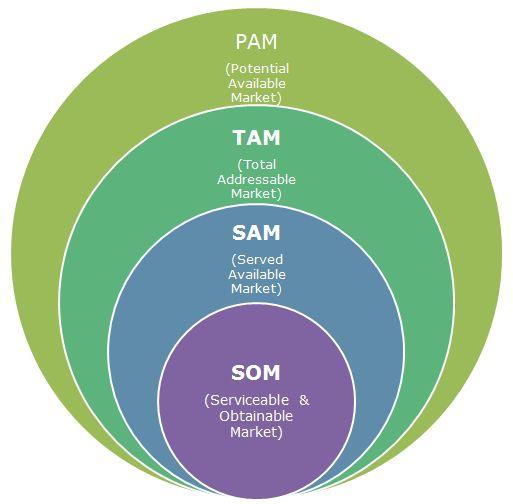 Marketing: PAM TAM SAM SOM ~ Gestión en Software