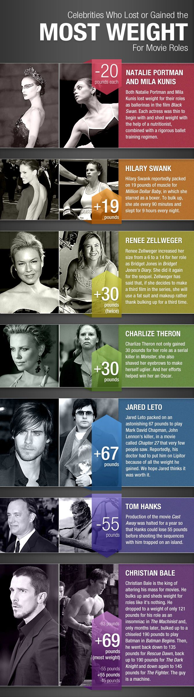 Actors (m/f) who gained or lost weight for movie roles. And the winner is...