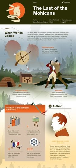 The Last of the Mohicans infographic