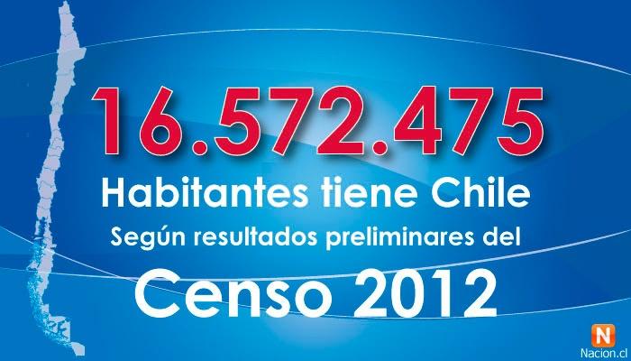 16.572.475 son los habitantes de Chile, según las primeras cifras del Censo 2012.