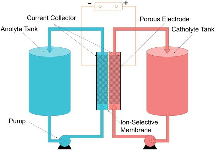 Flow batteries offer significant advantages over lithium-ion batteries. They have a much longer lifespan, can be fully discharged and recharged many thousand of times without damage, and have no danger of explosion or fire due to overheating. They also tend to be heavy and bulky, which makes them unsuitable for use in automotive applications. https://cleantechnica.com/2017/07/18/worlds-biggest-grid-scale-battery-will-german-salt-mine/