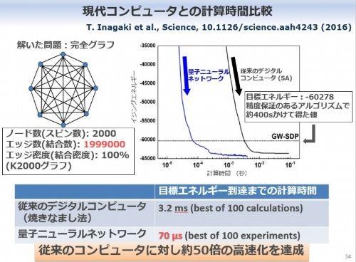 100億個のシナプスで「量子脳」を作る、国産量子コンピュータの野望