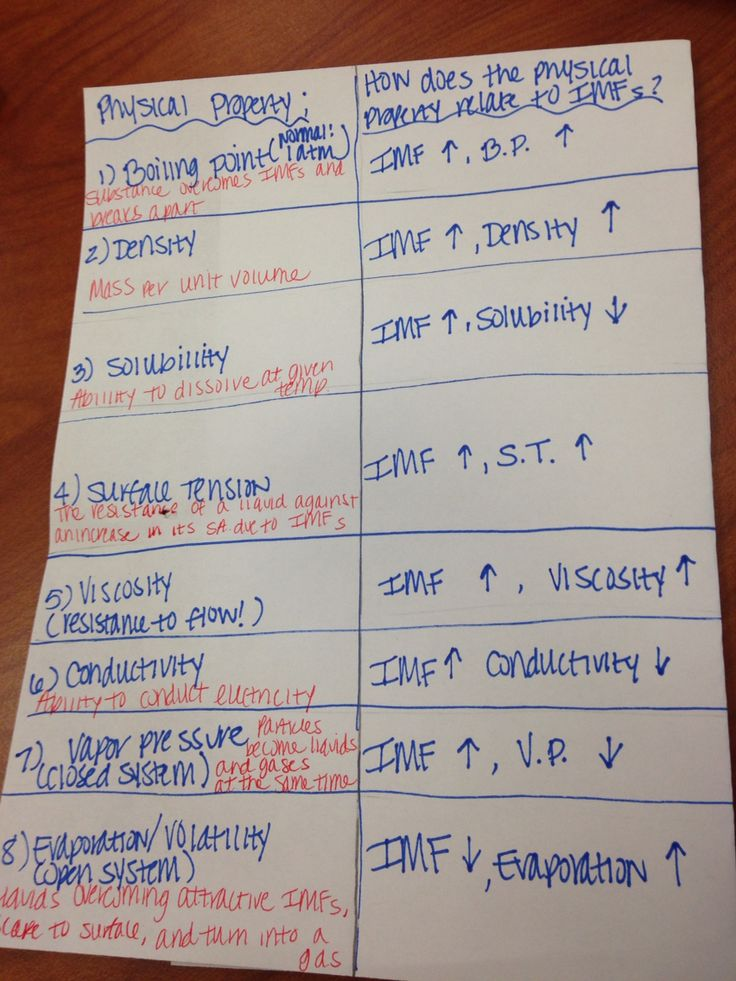 Chart of intermolecular forces for AP chemistry students