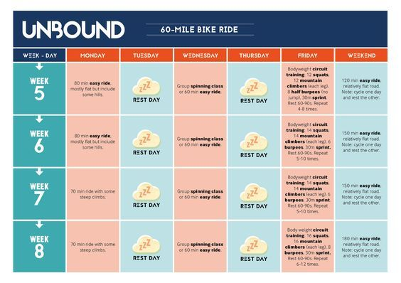 """Prepare your mind and body for your next cycling challenge with our 60-mile bike ride training plan """"This 10-week training plan is going to gradually build up your time in the saddle from 60 minutes a day to three hours,"""" explainsleading strength and conditioning coach Jonny Jacobs. """"The one long ride per week will ensure […]"""