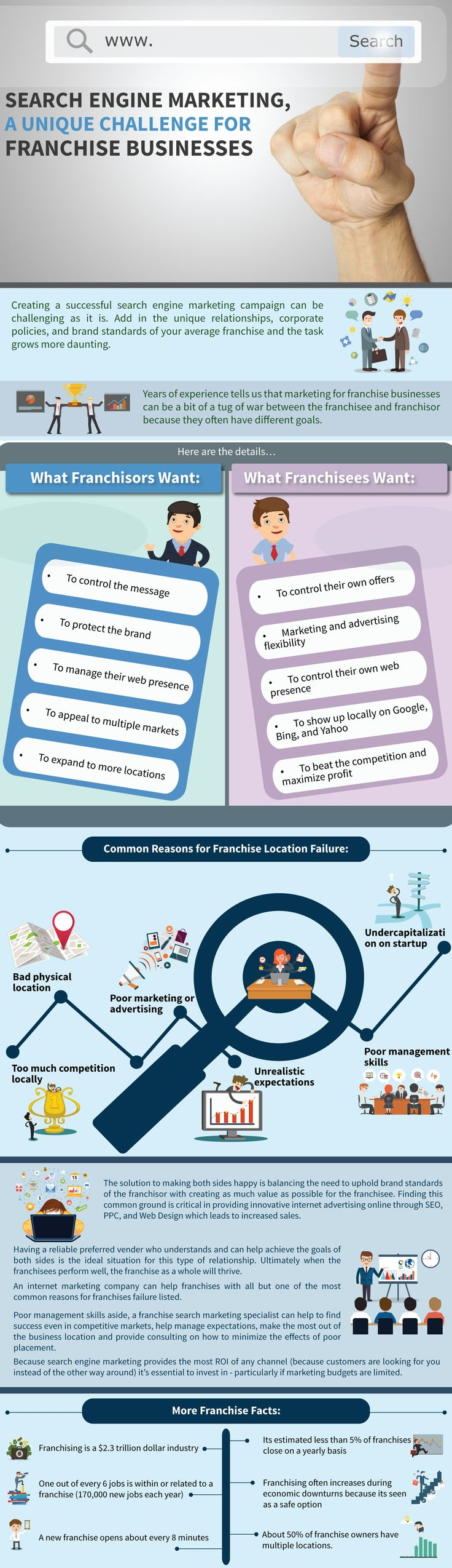 Developing a successful search engine marketing campaign is already a daunting task. Add a franchise business into the mix and it becomes even more difficult. The franchisor and franchisee need to agree on their digital marketing strategy. The following infographic from NetSearch Direct looks at the unique challenges franchises face with search marketing.