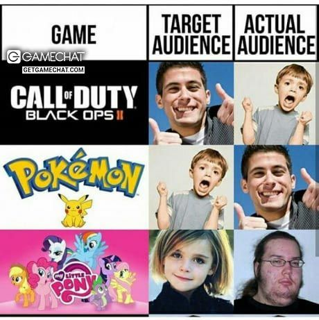 Target Audience Vs Actual Audience #Gamedev #CallofDuty #Pokemon #mylittlepony