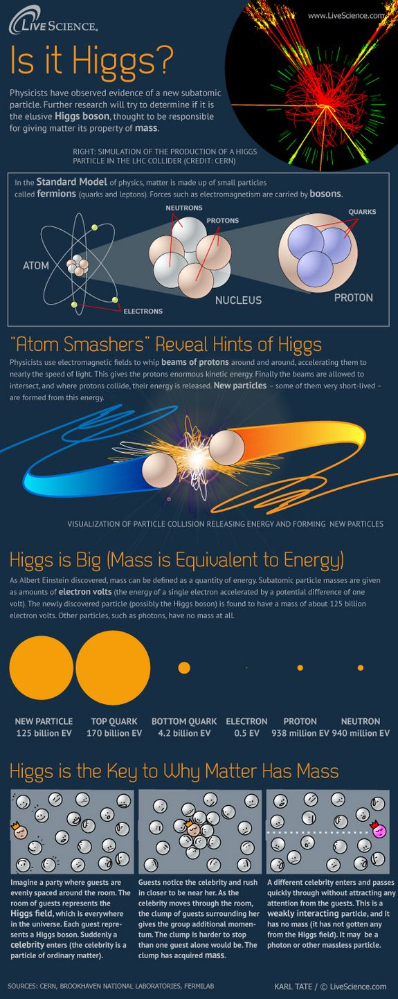Researchers have observed a new, massive particle which they believe may be the Higgs boson.