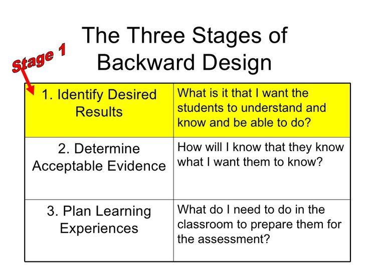 Understanding By Design- The basics