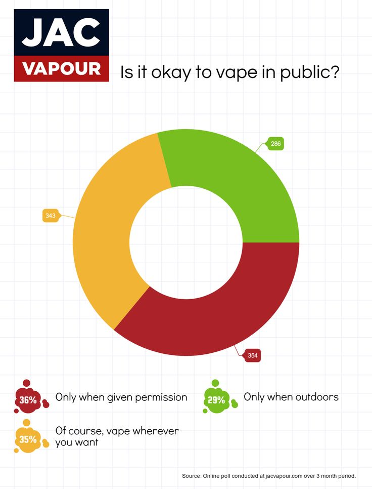 We asked our customers, is it acceptable to vape in public?   #ecigs #vaping #electroniccigarettes #ecigarettes #vapeon #vapefam #stealthvaping #eliquid #polls #charts #data