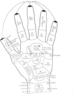 Healing For The Masses Acupressure Left And Right Hand Map
