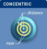 Concentric multifocal contact lens