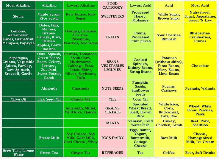 Alkaline & Acidic food chart for BV. Too much acidic foods may be in your diet that you are unaware that's causing you not to get rid of bacterial vaginosis. You need a well balanced diet.