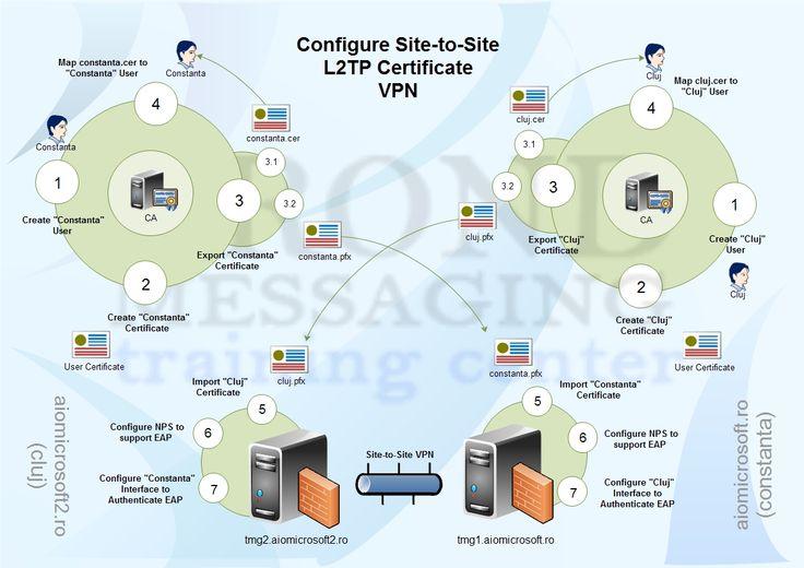 configure site-to-site vpn