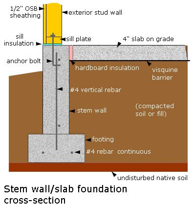 Construction schedules from for Block and beam foundation vs slab