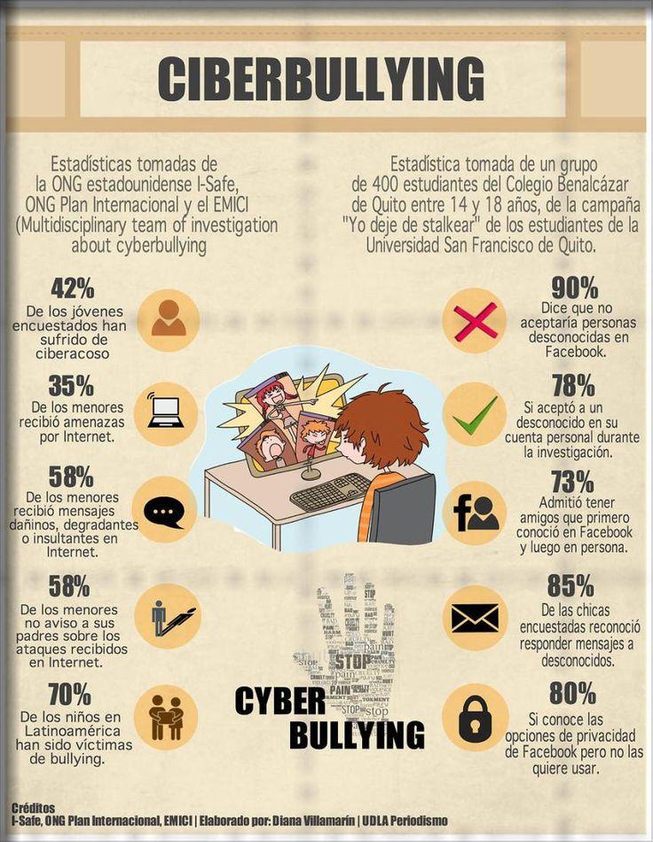 Cyberbullying entendamos que tan grabe puede ser la situación.