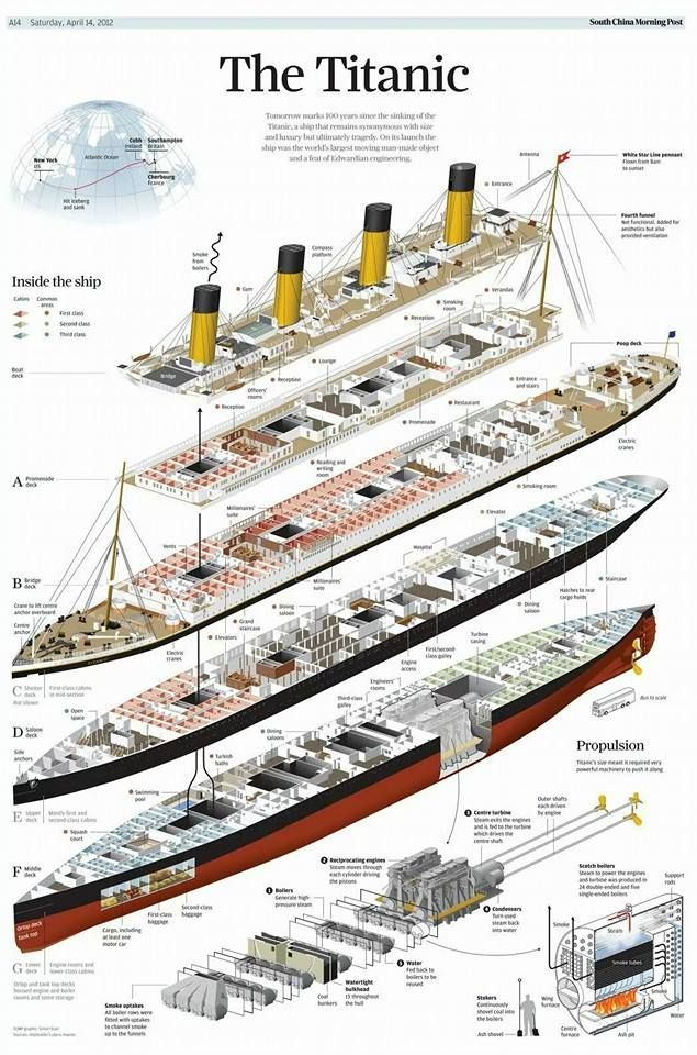 cut section view of the Titanic