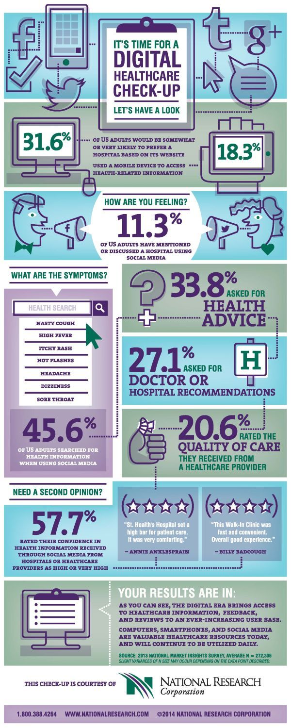 How much do you rely on digital when searching for #healthcare?