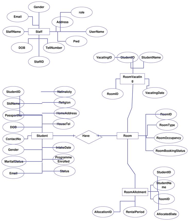 Entity Relationship Diagram  Er Diagram  For Hostel