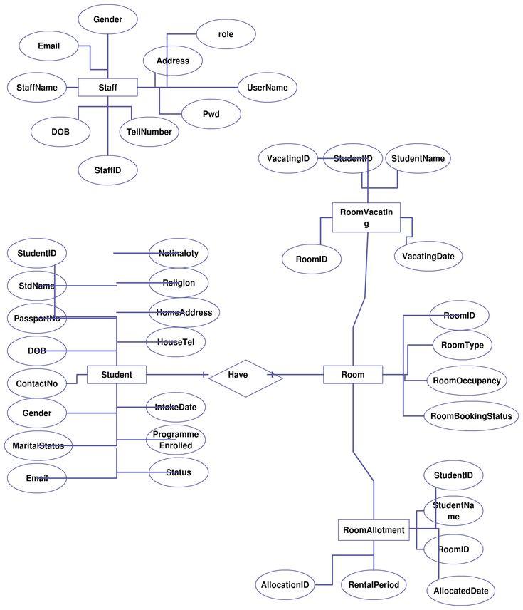 Entity Relationship Diagram (ER Diagram) for Hostel
