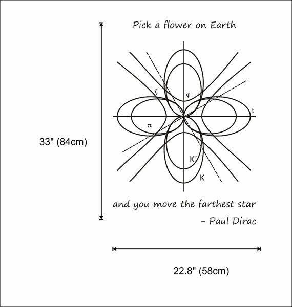 Science art physics Paul Dirac inspirational by cutnpasteshop