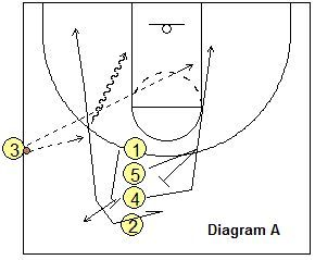 Basketball-Spiele – Nebenerwerbsspiele, Zwischenablage des Trainers Basketball-Coaching und Spielbuch   – Basketball