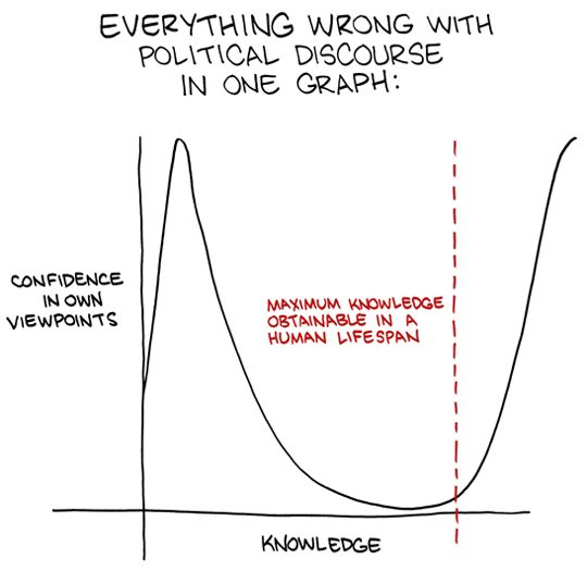 Graphic version of the Dunning-Kruger Effect?