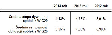 Tabela 1. Porównanie średniej stopy dywidendy w latach 2012 – 2014 do średniej rentowności obligacji spółek z WIG20.