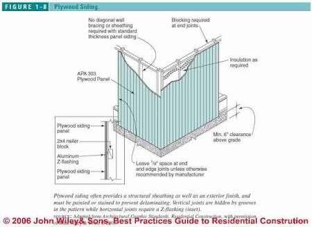 Install Corrugated Walls Google Search Sheet Metal