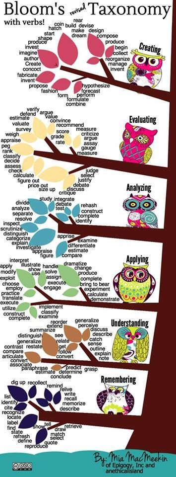 Bloom's and verbs! Love it!