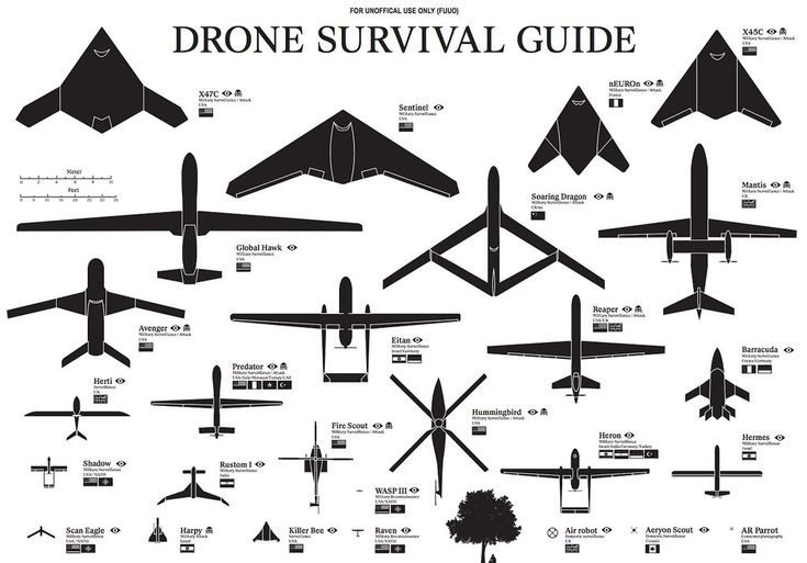 Here's Your Complete Guide To Drones, In One Picture [Future Drones: http://futuristicnews.com/tag/drone/ Drones for Sale: http://futuristicshop.com/tag/drone/ Future Warfare: http://futuristicshop.com/category/future-wars/]