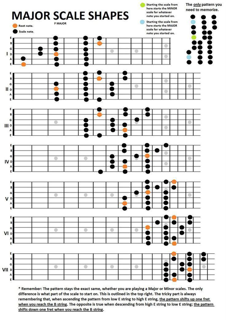 Guitar Major Scales Shapes Beginner Guitar Lessons Pinterest