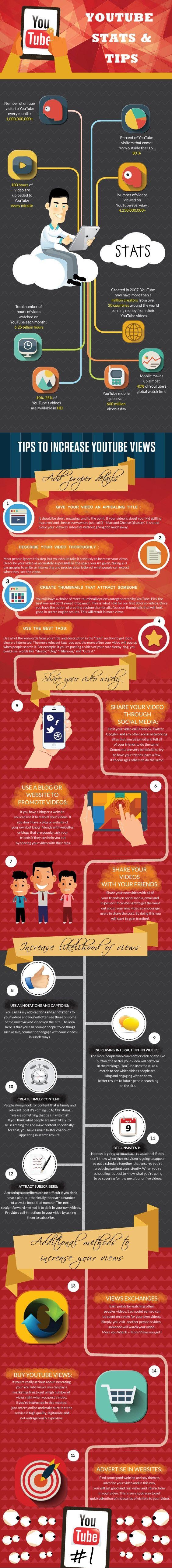 Start Your Online Marketing Using YouTube #infographic #YouTube #SocialMedia